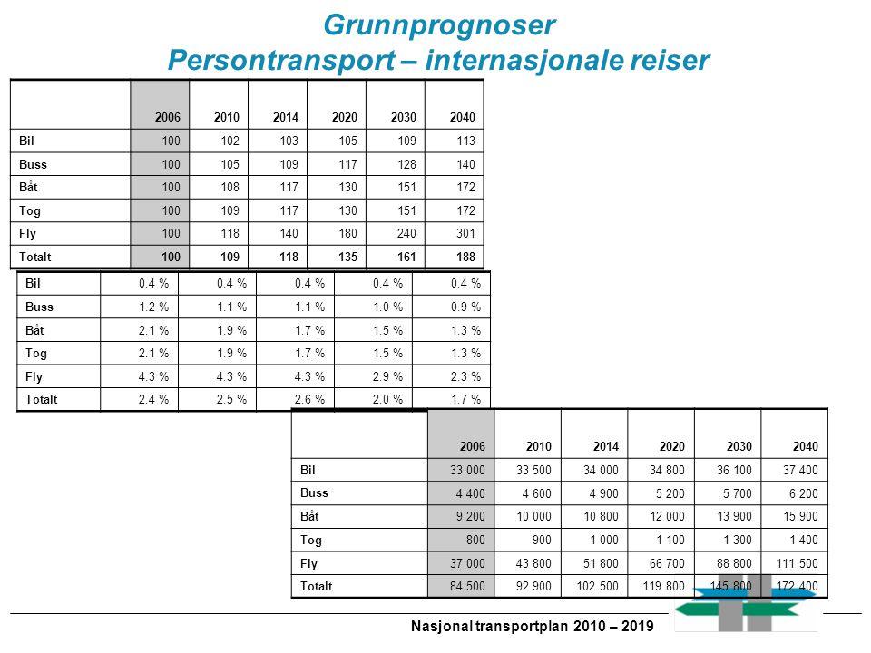 Nasjonal transportplan 2010 – 2019 Grunnprognoser Persontransport – internasjonale reiser 200620102014202020302040 Bil100102103105109113 Buss100105109