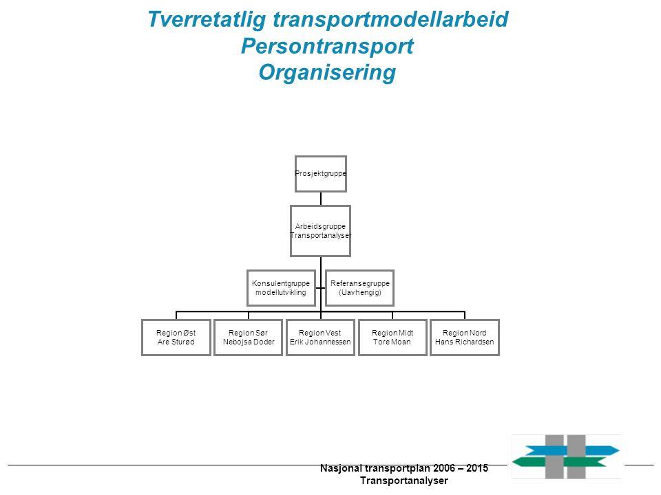 Nasjonal transportplan 2006 – 2015 Transportanalyser Tverretatlig transportmodellarbeid Persontransport Organisering Prosjektgruppe Arbeidsgruppe Tran