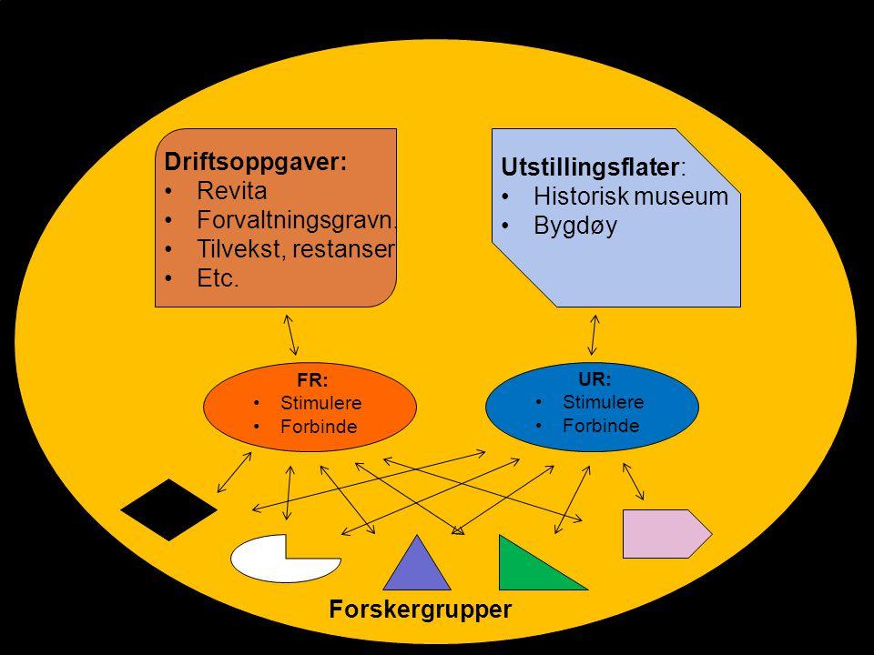 Utstillingsflater: Historisk museum Bygdøy Driftsoppgaver: Revita Forvaltningsgravn.