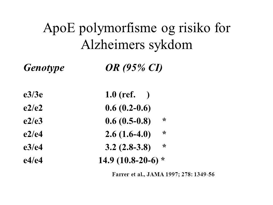 ApoE polymorfisme og risiko for Alzheimers sykdom GenotypeOR (95% CI) e3/3e1.0 (ref. ) e2/e20.6 (0.2-0.6) e2/e30.6 (0.5-0.8) * e2/e42.6 (1.6-4.0) * e3