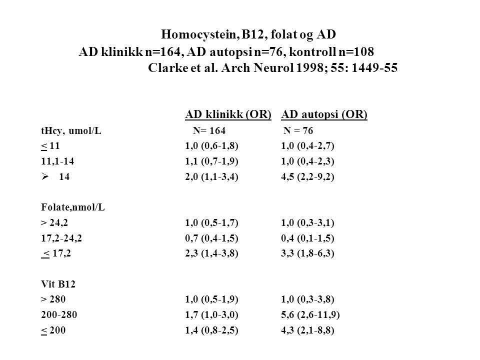 Homocystein, B12, folat og AD AD klinikk n=164, AD autopsi n=76, kontroll n=108 Clarke et al. Arch Neurol 1998; 55: 1449-55 AD klinikk (OR)AD autopsi