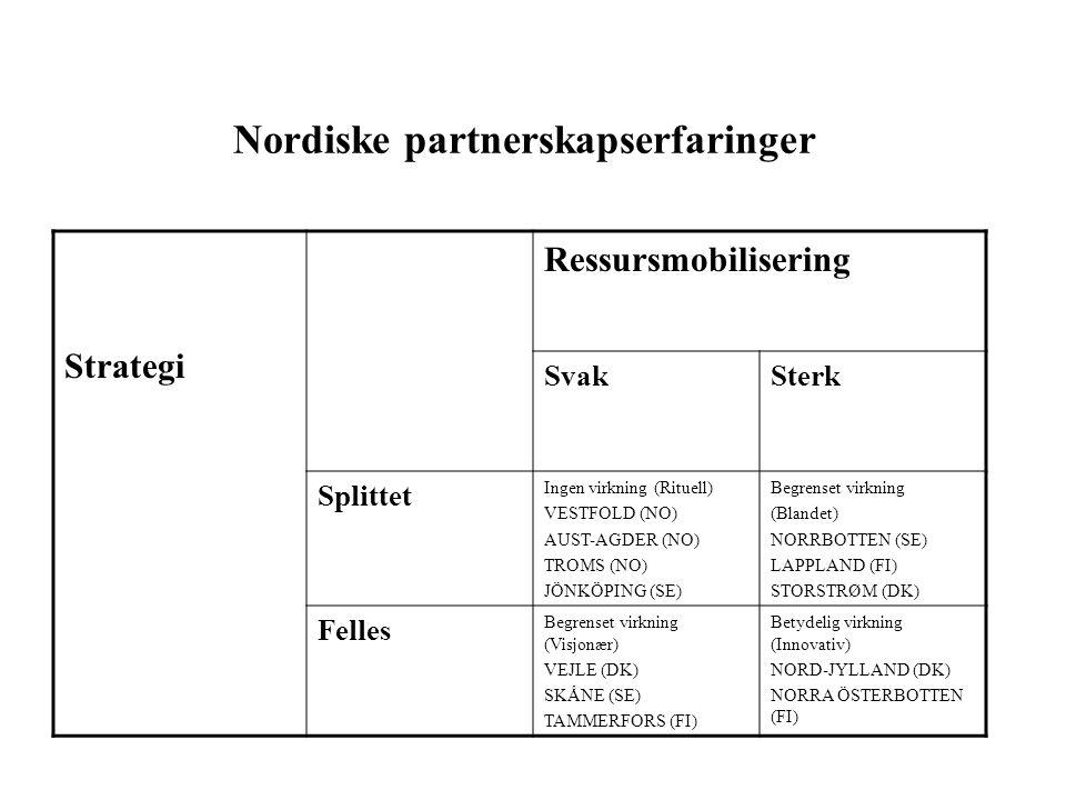 Nordiske partnerskapserfaringer Strategi Ressursmobilisering SvakSterk Splittet Ingen virkning (Rituell) VESTFOLD (NO) AUST-AGDER (NO) TROMS (NO) JÖNKÖPING (SE) Begrenset virkning (Blandet) NORRBOTTEN (SE) LAPPLAND (FI) STORSTRØM (DK) Felles Begrenset virkning (Visjonær) VEJLE (DK) SKÅNE (SE) TAMMERFORS (FI) Betydelig virkning (Innovativ) NORD-JYLLAND (DK) NORRA ÖSTERBOTTEN (FI)