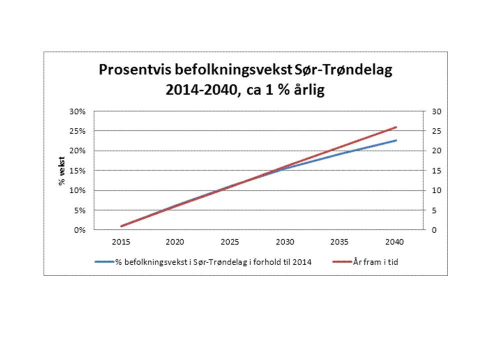 Prognose for antall mottak ved Akuttmottaket på Øya fram til 2040 Data er basert på tall fra Akuttdatabasen 2011-13 samt SSB-tall for prosentvis befolkningsframskriving for Sør-Trøndelag per aldersgruppe under forutsetning MMMM (middels vekst i fruktbarhet, levealder, innenlandsk flytting og innvandring).