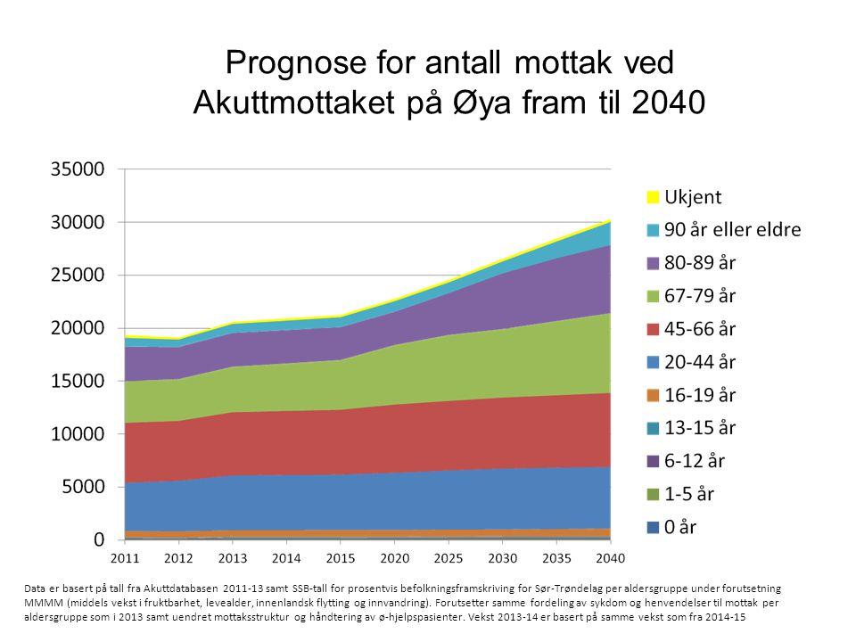 Prognose for antall mottak ved Akuttmottaket på Øya fram til 2040 Data er basert på tall fra Akuttdatabasen 2011-13 samt SSB-tall for prosentvis befol
