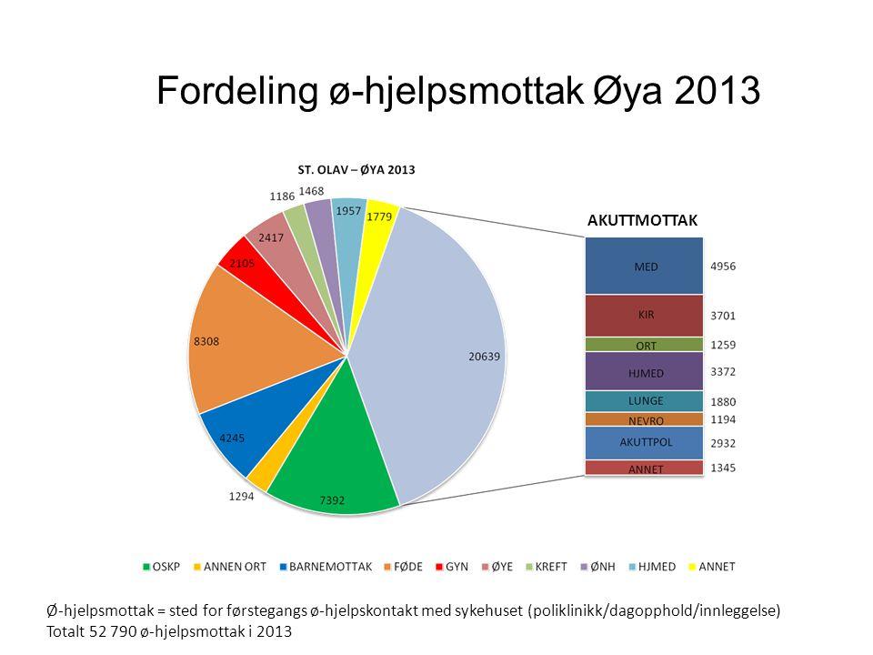 Fordeling ø-hjelpsmottak Øya 2013 Ø-hjelpsmottak = sted for førstegangs ø-hjelpskontakt med sykehuset (poliklinikk/dagopphold/innleggelse) Totalt 52 7