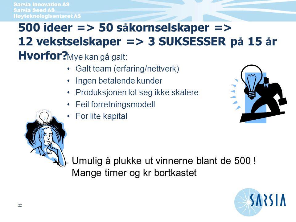 Sarsia Innovation AS Sarsia Seed AS Høyteknologisenteret AS 22 500 ideer => 50 s å kornselskaper => 12 vekstselskaper => 3 SUKSESSER p å 15 å r Hvorfo