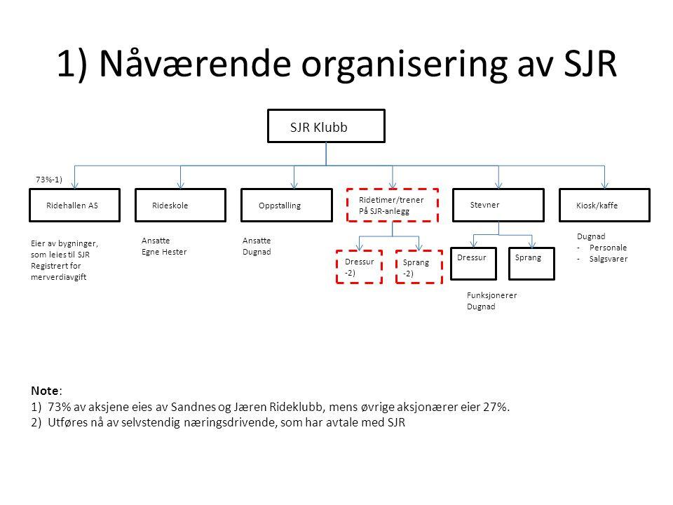 1) Nåværende organisering av SJR Ridehallen ASRideskoleOppstalling Ridetimer/trener På SJR-anlegg Stevner Kiosk/kaffe Eier av bygninger, som leies til