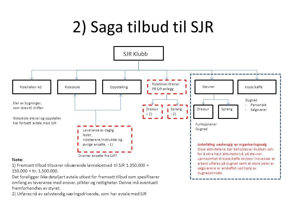 2) Saga tilbud til SJR Ridehallen ASRideskoleOppstalling Ridetimer/trener På SJR-anlegg Stevner Kiosk/kaffe Eier av bygninger, som leies til drifter D
