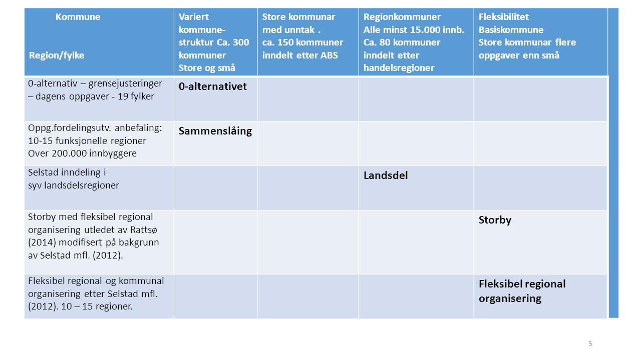 Aktuelle kombinasjonar Kommune Region/fylke Variert kommune- struktur Ca 300 kommuner Store kommuner – med unntak.
