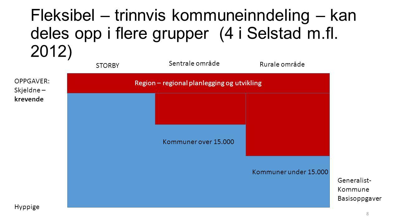 Fleksibel – trinnvis kommuneinndeling – kan deles opp i flere grupper (4 i Selstad m.fl. 2012) STORBY Sentrale område Rurale område OPPGAVER: Skjeldne