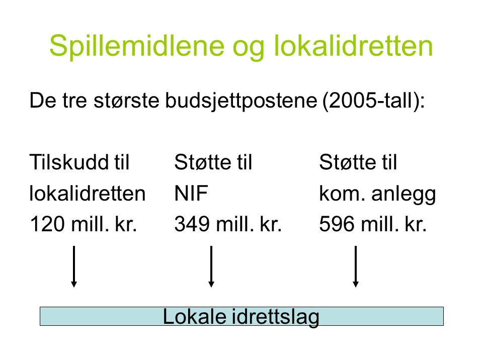 Spillemidlene og lokalidretten De tre største budsjettpostene (2005-tall): Tilskudd tilStøtte til Støtte til lokalidrettenNIF kom. anlegg 120 mill. kr