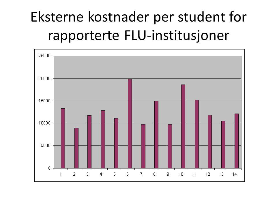 Eksterne kostnader per student for rapporterte FLU-institusjoner