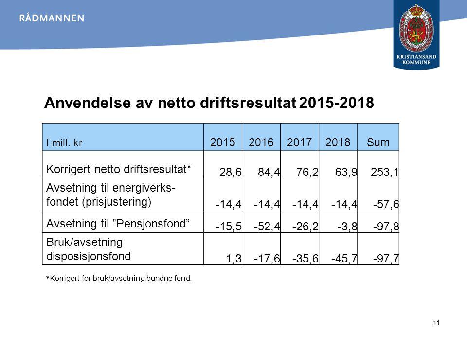 Netto lånegjeld Mål: Det settes et tak på netto lånegjeld tilsvarende planlagt lånegjeld i 2013, dvs.