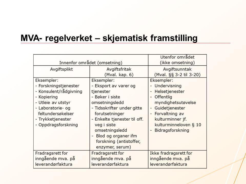 MVA- regelverket – skjematisk framstilling