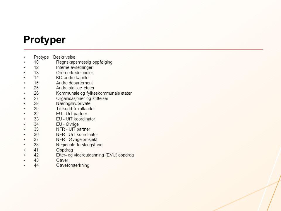 Protyper Protype Beskrivelse 10 Regnskapsmessig oppfølging 12 Interne avsetninger 13 Øremerkede midler 14 KD-andre kapittel 15 Andre departement 25 Andre statlige etater 26 Kommunale og fylkeskommunale etater 27 Organisasjoner og stiftelser 28 Næringsliv/private 29 Tilskudd fra utlandet 32 EU - UiT partner 33 EU - UiT koordinator 34 EU - Øvrige 35 NFR - UiT partner 36 NFR - UiT koordinator 37 NFR - Øvrige prosjekt 38 Regionale forskingsfond 41 Oppdrag 42 Etter- og videreutdanning (EVU) oppdrag 43 Gaver 44 Gaveforsterkning