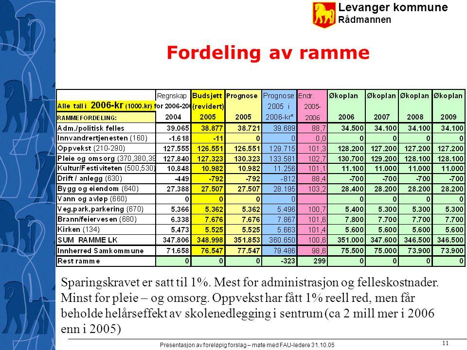 Levanger kommune Rådmannen Presentasjon av foreløpig forslag – møte med FAU-ledere 31.10.05 11 Fordeling av ramme Sparingskravet er satt til 1%.