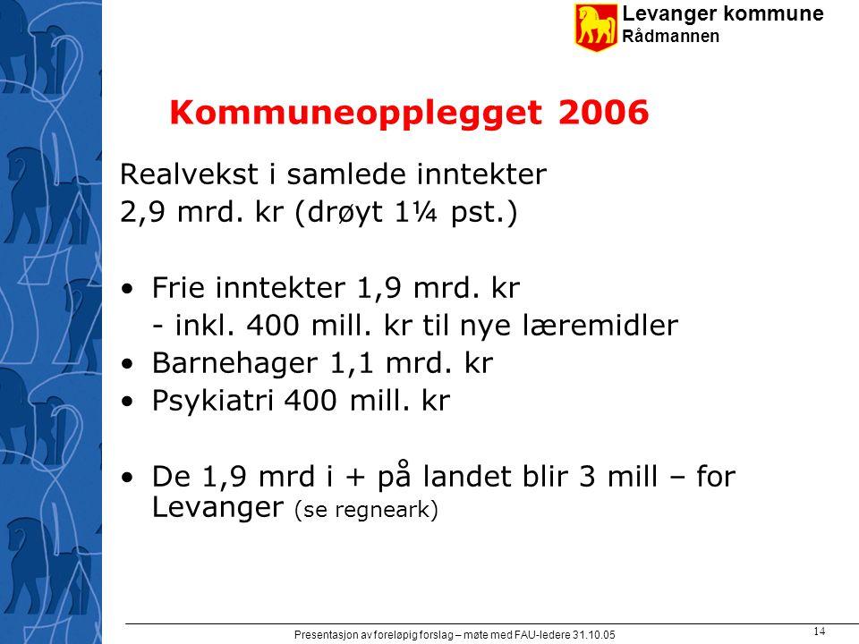 Levanger kommune Rådmannen Presentasjon av foreløpig forslag – møte med FAU-ledere 31.10.05 14 Kommuneopplegget 2006 Realvekst i samlede inntekter 2,9 mrd.