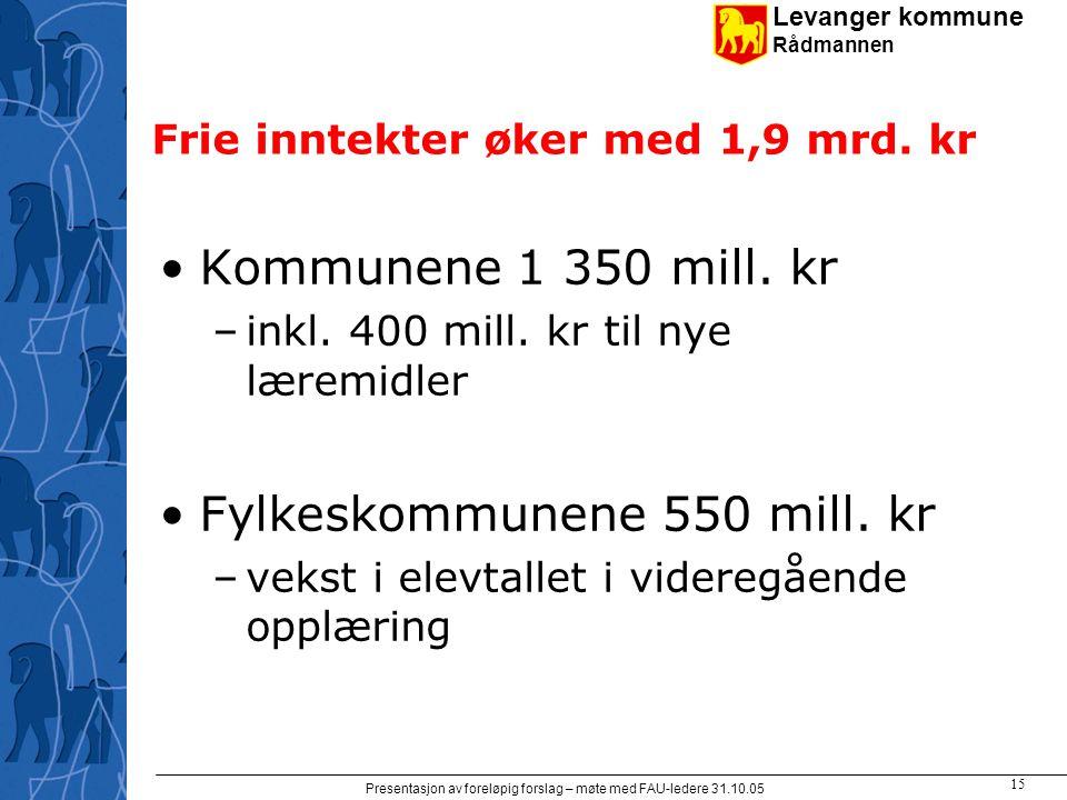 Levanger kommune Rådmannen Presentasjon av foreløpig forslag – møte med FAU-ledere 31.10.05 15 Frie inntekter øker med 1,9 mrd.