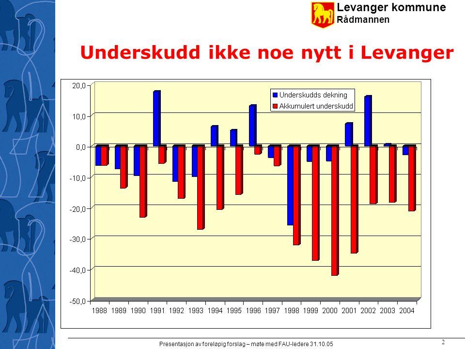Levanger kommune Rådmannen Presentasjon av foreløpig forslag – møte med FAU-ledere 31.10.05 2 Underskudd ikke noe nytt i Levanger