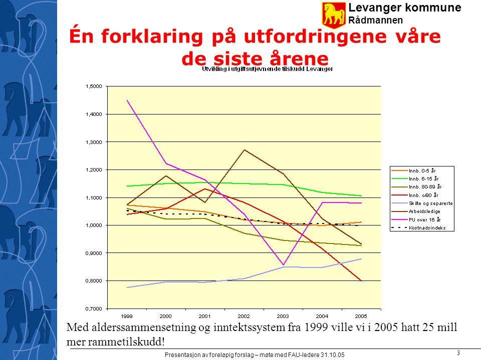 Levanger kommune Rådmannen Presentasjon av foreløpig forslag – møte med FAU-ledere 31.10.05 4 Beregna utgiftsbehov - grafisk Hver % utgjør ca 4,5 mill kr årlig