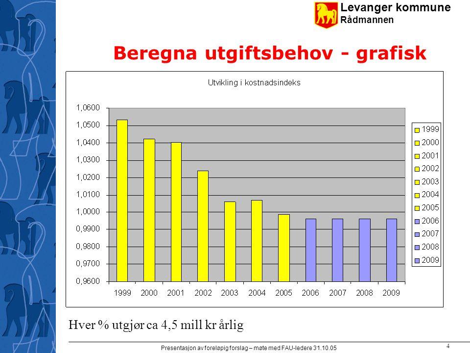 Levanger kommune Rådmannen Presentasjon av foreløpig forslag – møte med FAU-ledere 31.10.05 5 Den totale nedbemanningen 99-04 Skole har redusert med 32 årsverk, omsorg med 23 årsverk.