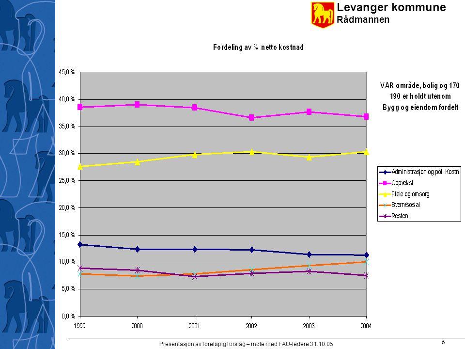 Levanger kommune Rådmannen Presentasjon av foreløpig forslag – møte med FAU-ledere 31.10.05 7 Folketallsforventninger skole