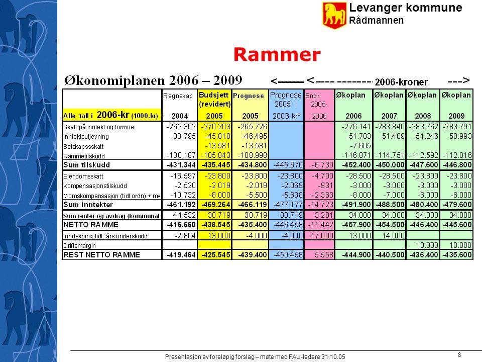 Levanger kommune Rådmannen Presentasjon av foreløpig forslag – møte med FAU-ledere 31.10.05 19 Investeringsrammer for skoleanlegg og kirkebygg Skoleanlegg 2002-2009: 15 mrd.