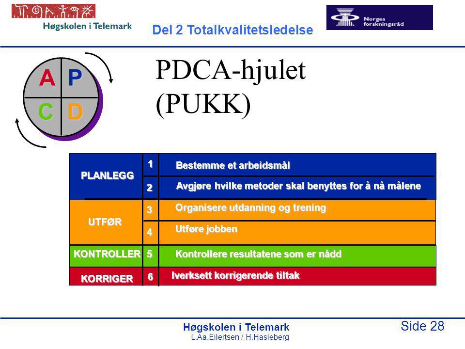Høgskolen i Telemark Side 28 L.Aa.Eilertsen / H.Hasleberg PDCA-hjulet (PUKK) Bestemme et arbeidsmål Avgjøre hvilke metoder skal benyttes for å nå måle