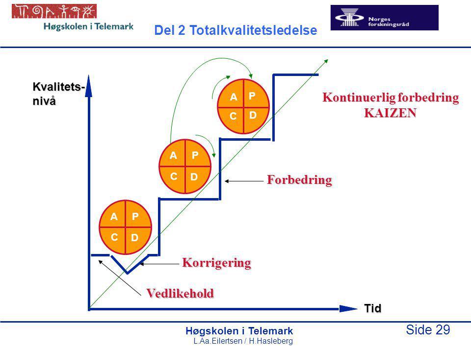 Høgskolen i Telemark Side 29 L.Aa.Eilertsen / H.Hasleberg Tid Kvalitets-nivå P D C A P D C A P D C A Vedlikehold Korrigering Forbedring Kontinuerlig forbedring KAIZEN Del 2 Totalkvalitetsledelse