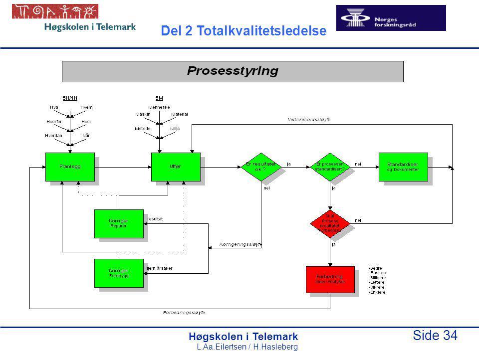 Høgskolen i Telemark Side 34 L.Aa.Eilertsen / H.Hasleberg Del 2 Totalkvalitetsledelse