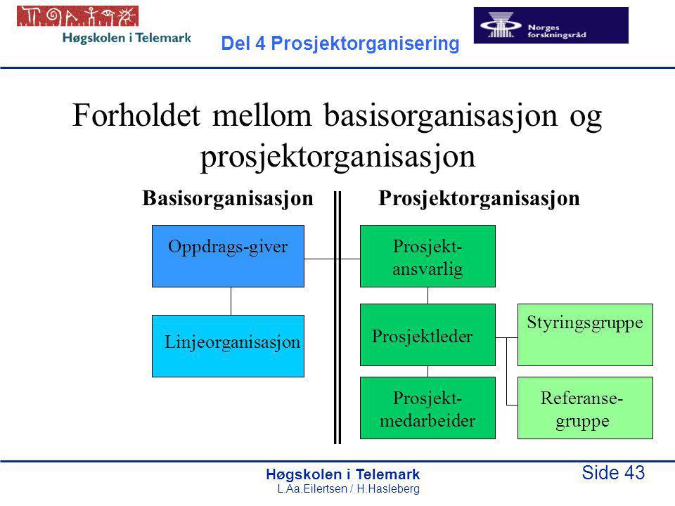 Høgskolen i Telemark Side 43 L.Aa.Eilertsen / H.Hasleberg Forholdet mellom basisorganisasjon og prosjektorganisasjon BasisorganisasjonProsjektorganisa