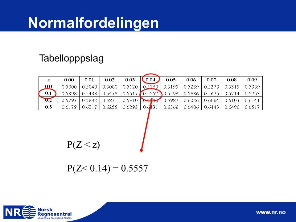 www.nr.no Normalfordelingen P(Z < z) P(Z< 0.14) = 0.5557 Tabellopppslag