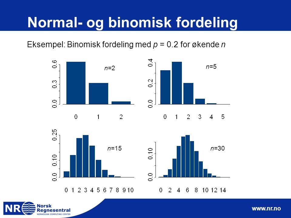 www.nr.no Normal- og binomisk fordeling Eksempel: Binomisk fordeling med p = 0.2 for økende n n=2 n=5 n=15n=30