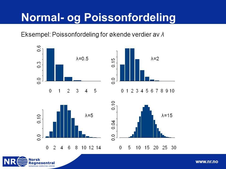 www.nr.no Normal- og Poissonfordeling Eksempel: Poissonfordeling for økende verdier av λ λ=0.5 λ=5 λ=2 λ=15