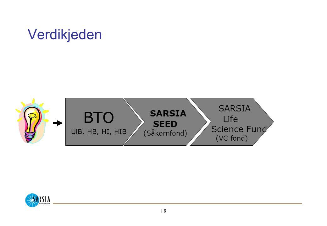 18 Verdikjeden BTO UiB, HB, HI, HIB SARSIA SEED (Såkornfond) SARSIA Life Science Fund (VC fond)