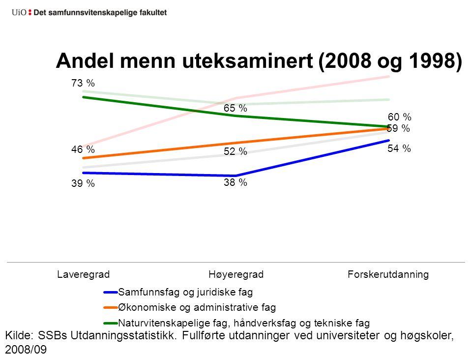 Andel menn uteksaminert (2008 og 1998) Kilde: SSBs Utdanningsstatistikk. Fullførte utdanninger ved universiteter og høgskoler, 2008/09