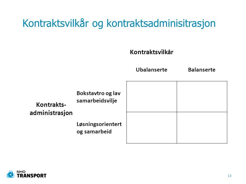 Kontraktsvilkår og kontraktsadminisitrasjon 13 Kontraktsvilkår UbalanserteBalanserte Kontrakts- administrasjon Bokstavtro og lav samarbeidsvilje Løsningsorientert og samarbeid