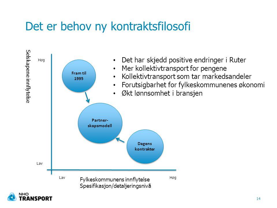 Det er behov ny kontraktsfilosofi Selskapene innflytelse 14 HøgLav Høg Fylkeskommunens innflytelse Spesifikasjon/detaljeringsnivå Fram til 1995 Dagens kontrakter Partner- skapsmodell Partner- skapsmodell Det har skjedd positive endringer i Ruter Mer kollektivtransport for pengene Kollektivtransport som tar markedsandeler Forutsigbarhet for fylkeskommunenes økonomi Økt lønnsomhet i bransjen
