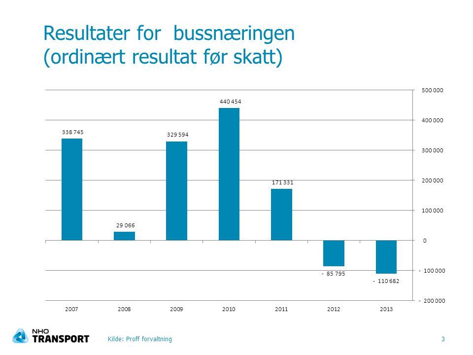 Resultater for bussnæringen (ordinært resultat før skatt) Kilde: Proff forvaltning3