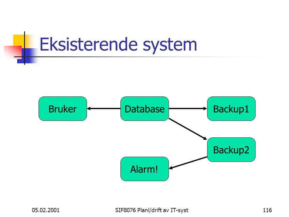 05.02.2001SIF8076 Planl/drift av IT-syst116 Eksisterende system DatabaseBrukerBackup1 Backup2 Alarm!