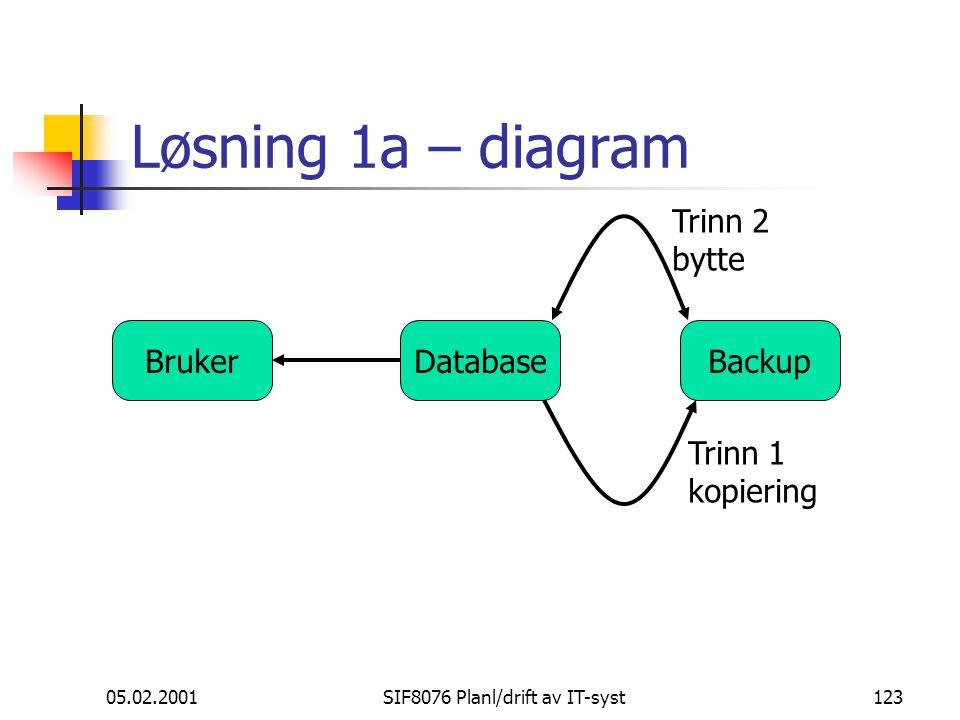 05.02.2001SIF8076 Planl/drift av IT-syst123 Løsning 1a – diagram DatabaseBrukerBackup Trinn 1 kopiering Trinn 2 bytte