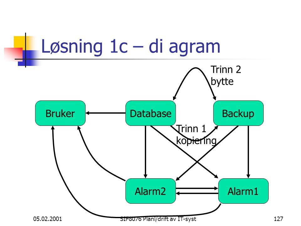 05.02.2001SIF8076 Planl/drift av IT-syst127 Løsning 1c – di agram DatabaseBrukerBackup Trinn 1 kopiering Trinn 2 bytte Alarm1Alarm2