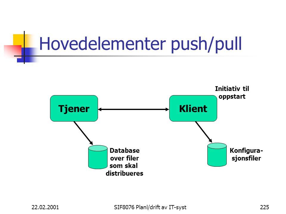 22.02.2001SIF8076 Planl/drift av IT-syst225 Hovedelementer push/pull TjenerKlient Database over filer som skal distribueres Konfigura- sjonsfiler Initiativ til oppstart