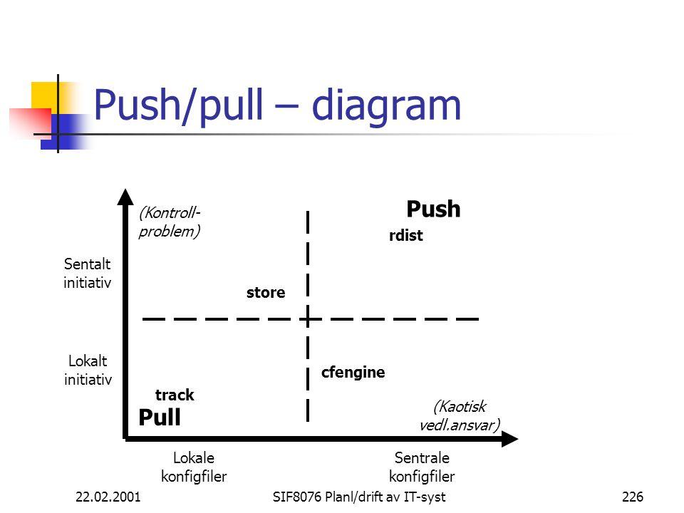 22.02.2001SIF8076 Planl/drift av IT-syst226 Push/pull – diagram Lokale konfigfiler Sentrale konfigfiler Sentalt initiativ Lokalt initiativ Pull Push rdist track cfengine store (Kontroll- problem) (Kaotisk vedl.ansvar)