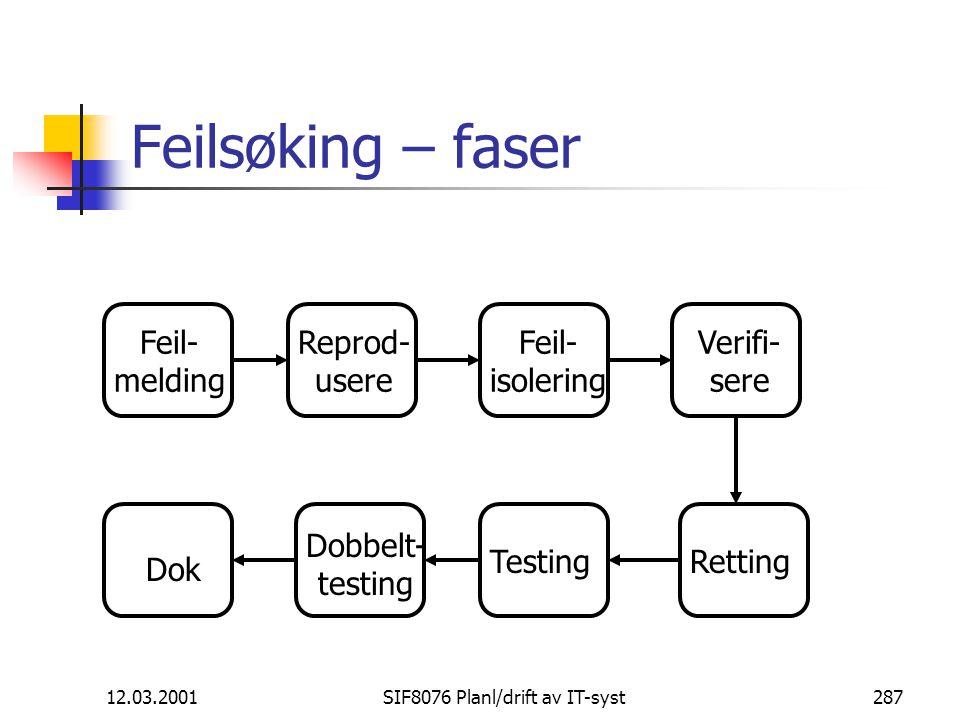 12.03.2001SIF8076 Planl/drift av IT-syst287 Feilsøking – faser Feil- melding Reprod- usere Feil- isolering Verifi- sere RettingTesting Dobbelt- testing Dok