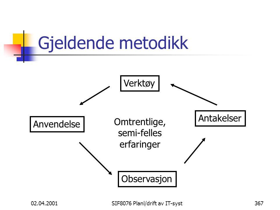 02.04.2001SIF8076 Planl/drift av IT-syst367 Gjeldende metodikk Anvendelse Observasjon Antakelser Verktøy Omtrentlige, semi-felles erfaringer