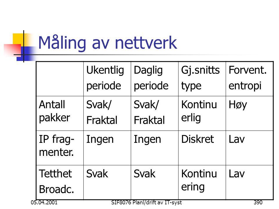 05.04.2001SIF8076 Planl/drift av IT-syst390 Måling av nettverk Ukentlig periode Daglig periode Gj.snitts type Forvent.