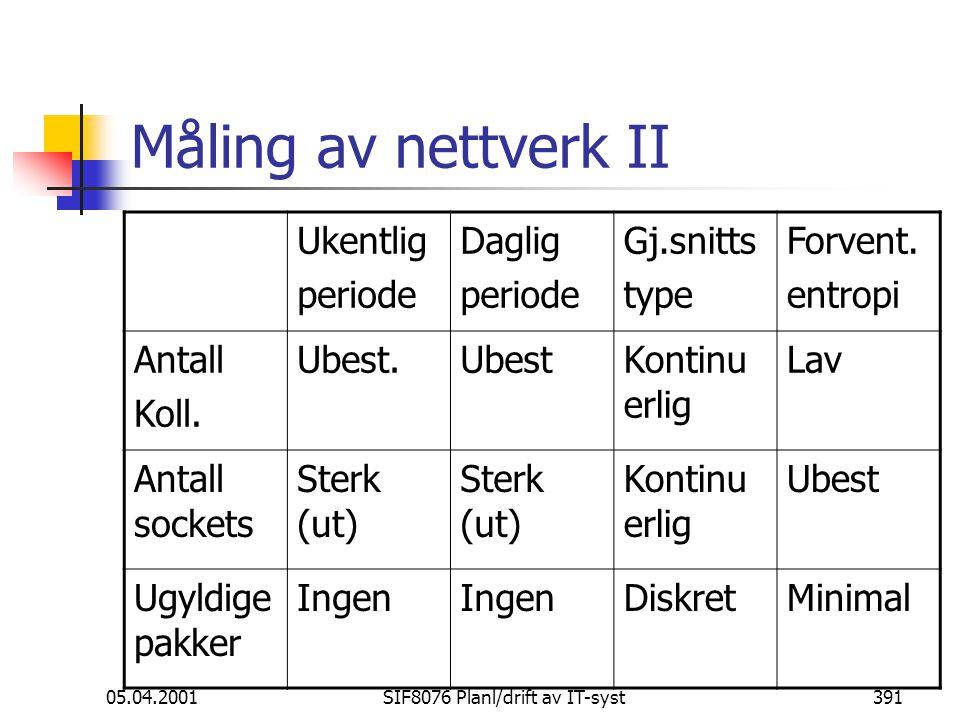 05.04.2001SIF8076 Planl/drift av IT-syst391 Måling av nettverk II Ukentlig periode Daglig periode Gj.snitts type Forvent.