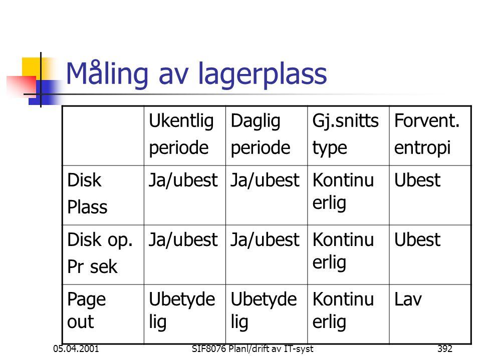 05.04.2001SIF8076 Planl/drift av IT-syst392 Måling av lagerplass Ukentlig periode Daglig periode Gj.snitts type Forvent.