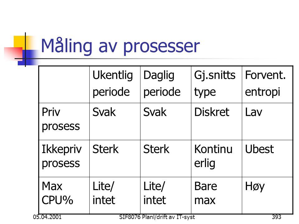 05.04.2001SIF8076 Planl/drift av IT-syst393 Måling av prosesser Ukentlig periode Daglig periode Gj.snitts type Forvent.